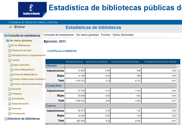 Estadísticas de bibliotecas 1