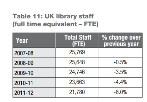UK bibliotecas 2