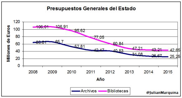 PGE-Archivos-Bibliotecas